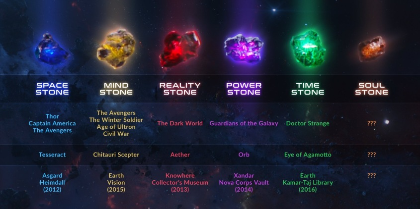 The_Infinity_Stones_checklist